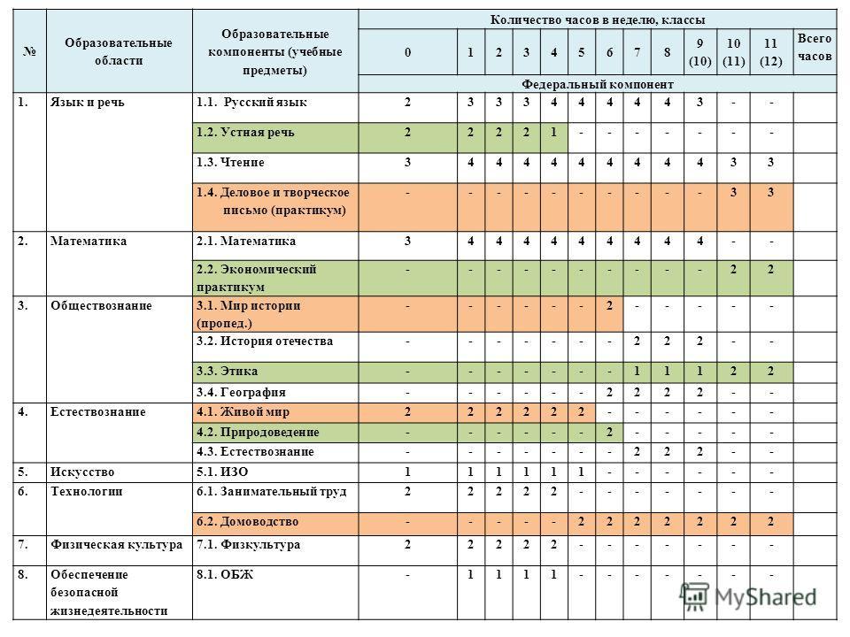 Образовательные области Образовательные компоненты (учебные предметы) Количество часов в неделю, классы 012345678 9 (10) 10 (11) 11 (12) Всего часов Федеральный компонент 1. Язык и речь 1.1. Русский язык 2333444443-- 1.2. Устная речь 22221------- 1.3