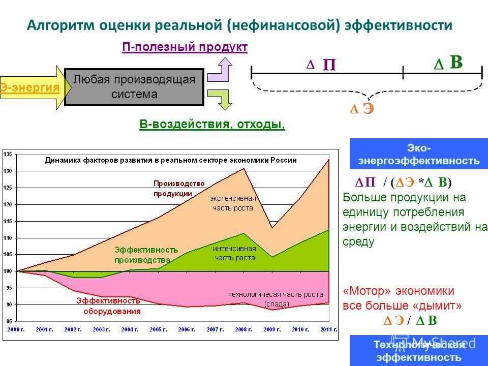 Больше продукции на единицу потребления энергии и воздействий на среду «Мотор» экономики все больше «дымит» Алгоритм оценки реальной (нефинансовой) эффективности П / ( Э * В) Э / В Любая производящая система Технологическая эффективность Эко- энергоэ