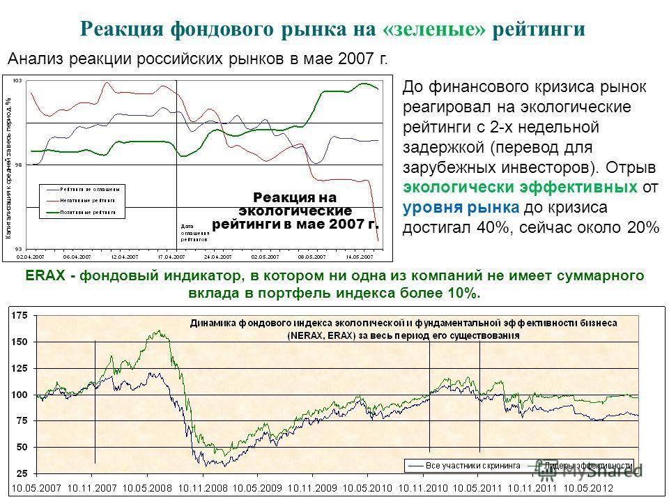 Реакция фондового рынка на «зеленые» рейтинги Реакция на экологические рейтинги в мае 2007 г. Анализ реакции российских рынков в мае 2007 г. До финансового кризиса рынок реагировал на экологические рейтинги с 2-х недельной задержкой (перевод для зару