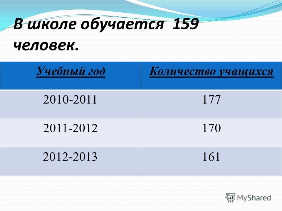 В школе обучается 159 человек. Учебный год Количество учащихся 2010-2011177 2011-2012170 2012-2013161