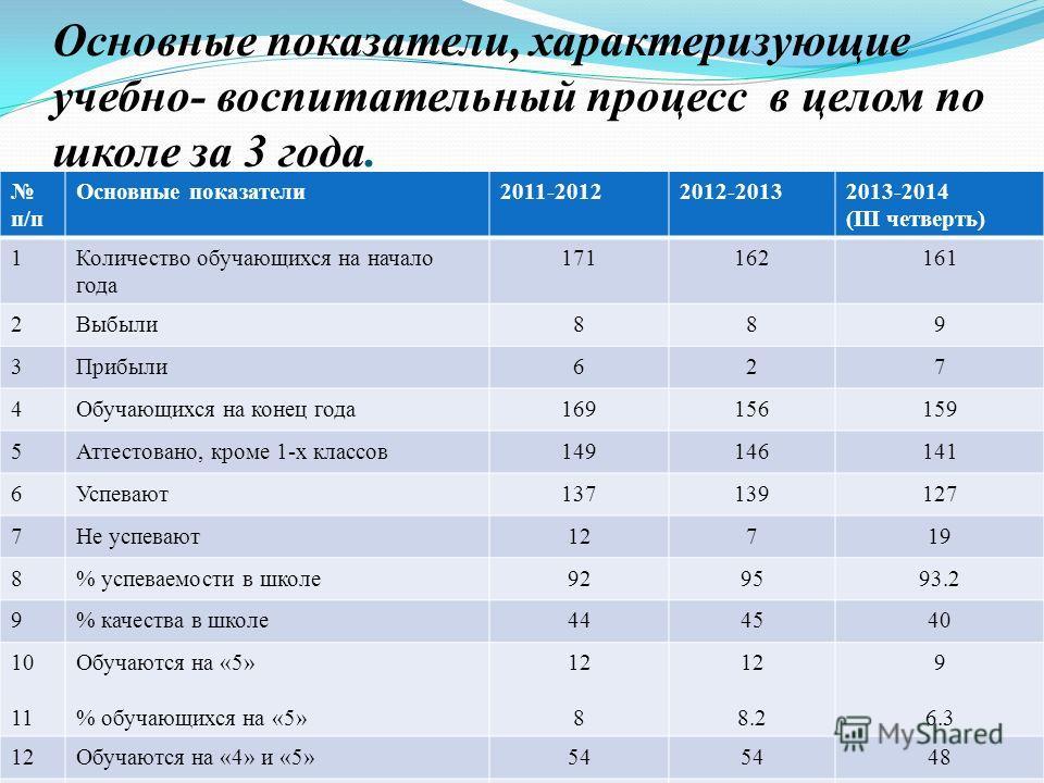 Основные показатели, характеризующие учебно- воспитательный процесс в целом по школе за 3 года. п/п Основные показатели 2011-20122012-20132013-2014 (III четверть) 1Количество обучающихся на начало года 171162161 2Выбыли 889 3Прибыли 627 4Обучающихся