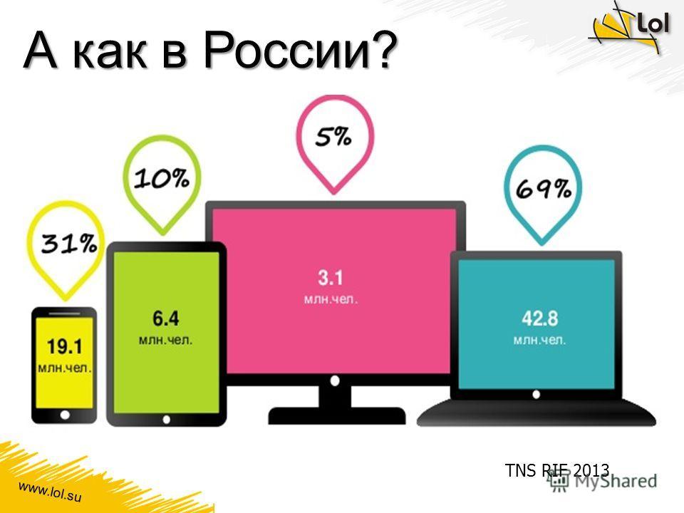 www.lol.su А как в России? TNS RIF 2013