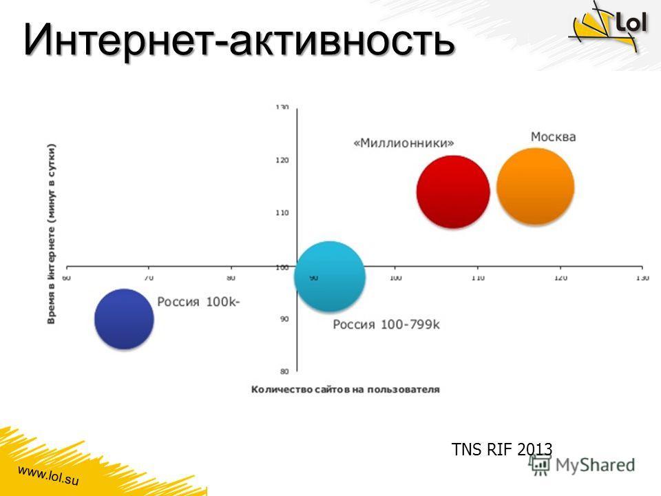 www.lol.su Интернет-активность TNS RIF 2013