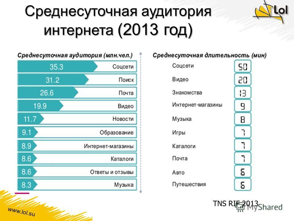 www.lol.su Среднесуточная аудитория интернета (2013 год)