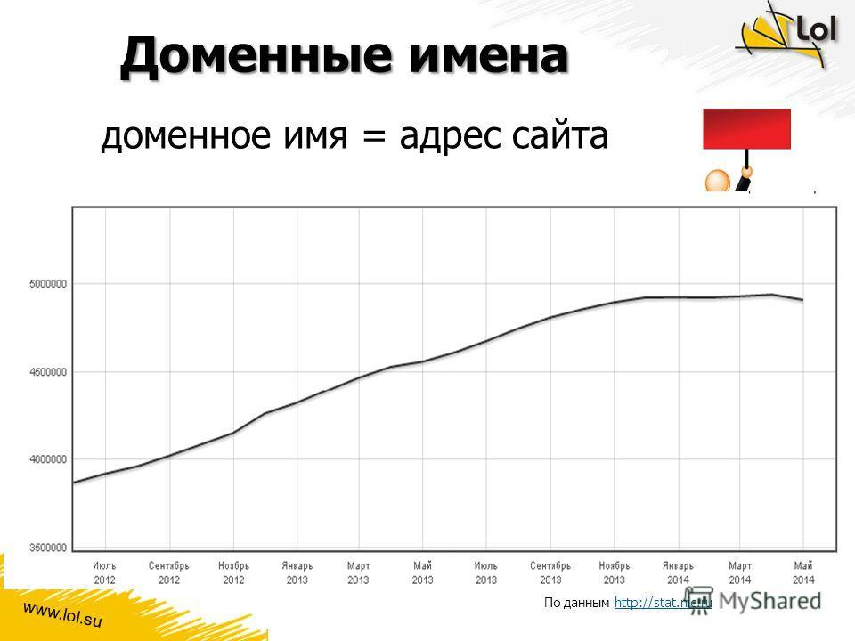 www.lol.su Доменные имена доменное имя = адрес сайта Домен Рост количества зарегистрированных доменов в зоне.RU По данным http://stat.nic.ruhttp://stat.nic.ru