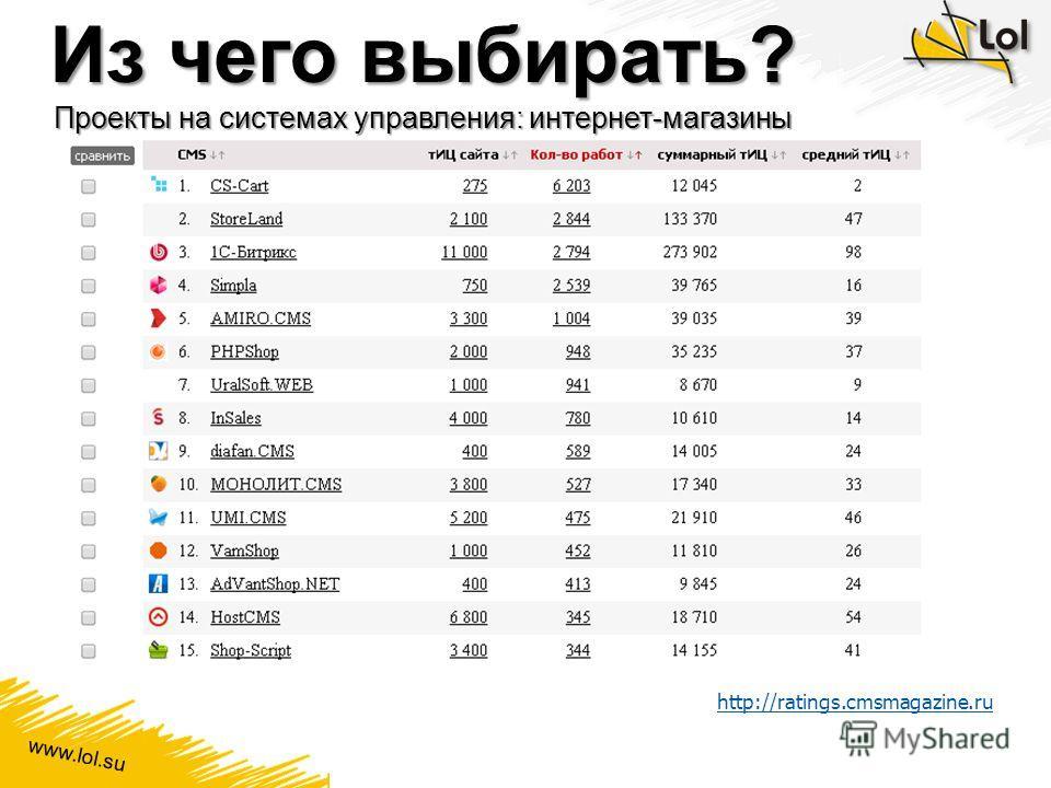 www.lol.su Из чего выбирать? Проекты на системах управления: интернет-магазины http://ratings.cmsmagazine.ru