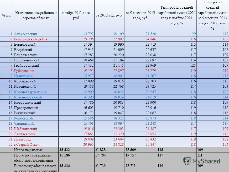 п/п Наименование районов и городов области ноябрь 2011 года, руб. за 2012 год, руб. за 9 месяцев 2013 года, руб. Темп роста средней заработной платы 2012 года к ноябрю 2011 года, % Темп роста средней заработной платы за 9 месяцев 2013 года к 2012 год