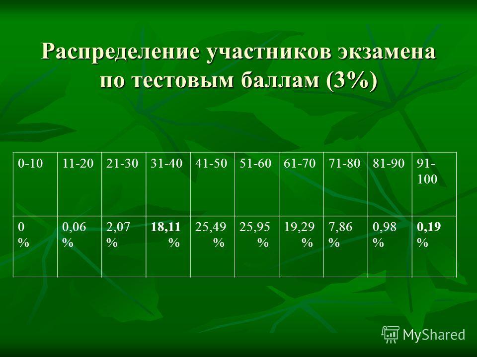 Распределение участников экзамена по тестовым баллам (3%) 0-1011-2021-3031-4041-5051-6061-7071-8081-9091- 100 0%0% 0,06 % 2,07 % 18,11 % 25,49 % 25,95 % 19,29 % 7,86 % 0,98 % 0,19 %
