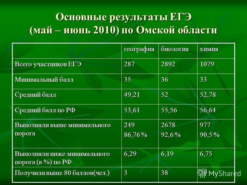 Основные результаты ЕГЭ (май – июнь 2010) по Омской области географиябиологияхимия Всего участников ЕГЭ 28728921079 Минимальный балл 353633 Средний балл 49,215252,78 Средний балл по РФ 53,6155,5656,64 Выполняли выше минимального порога 249 86,76 % 26