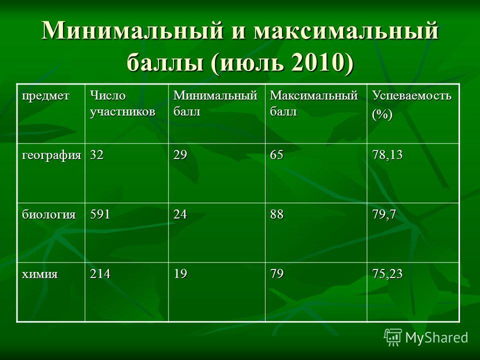Минимальный и максимальный баллы (июль 2010) предмет Число участников Минимальный балл Максимальный балл Успеваемость(%) география 32296578,13 биология 591248879,7 химия 214197975,23