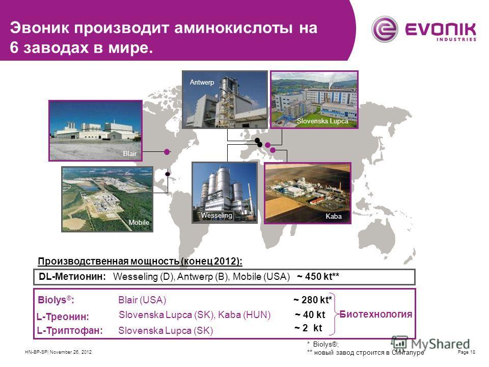 HN-BP-SP| November 26, 2012Page 18 Эвоник производит аминокислоты на 6 заводах в мире. DL-Метионин:Wesseling (D), Antwerp (B), Mobile (USA) ~ 450 kt** Biolys ® :Blair (USA) L-Треонин: Slovenska Lupca (SK), Kaba (HUN) ~ 40 kt L-Триптофан:Slovenska Lup