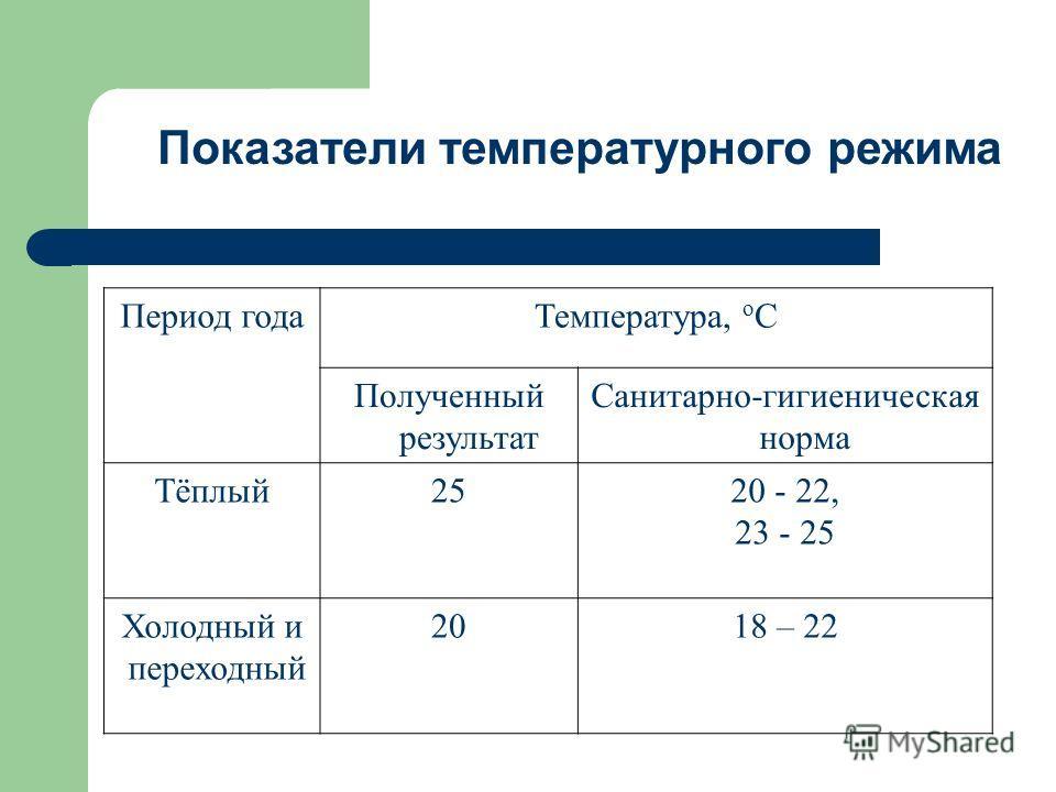 Период года Температура, о С Полученный результат Санитарно-гигиеническая норма Тёплый 2520 - 22, 23 - 25 Холодный и переходный 2018 – 22 Показатели температурного режима