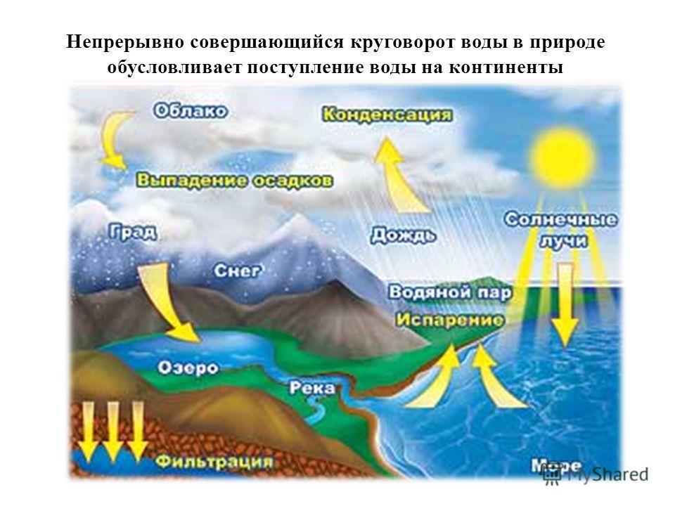 Непрерывно совершающийся круговорот воды в природе обусловливает поступление воды на континенты
