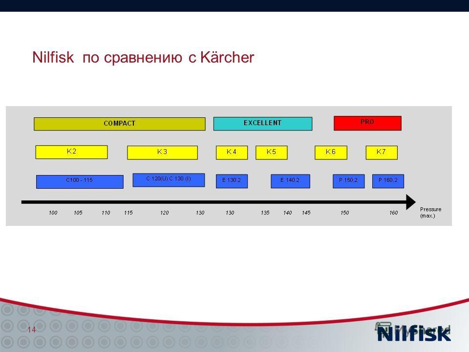 Nilfisk по сравнению с Kärcher 14