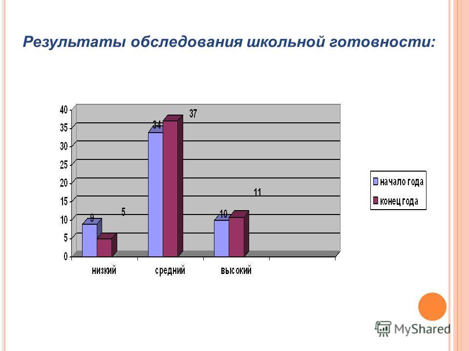 Результаты обследования школьной готовности:
