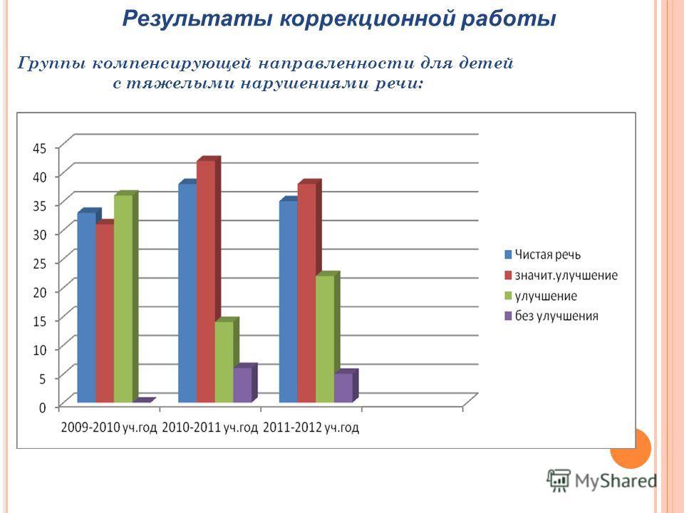 Результаты коррекционной работы Группы компенсирующей направленности для детей с тяжелыми нарушениями речи: