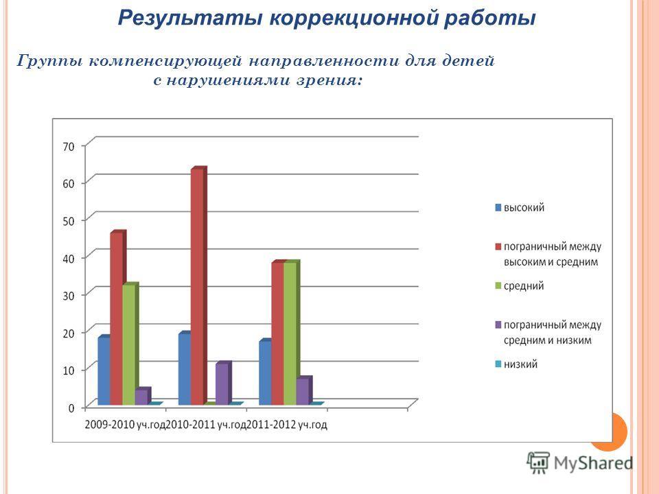 Результаты коррекционной работы Группы компенсирующей направленности для детей с нарушениями зрения: