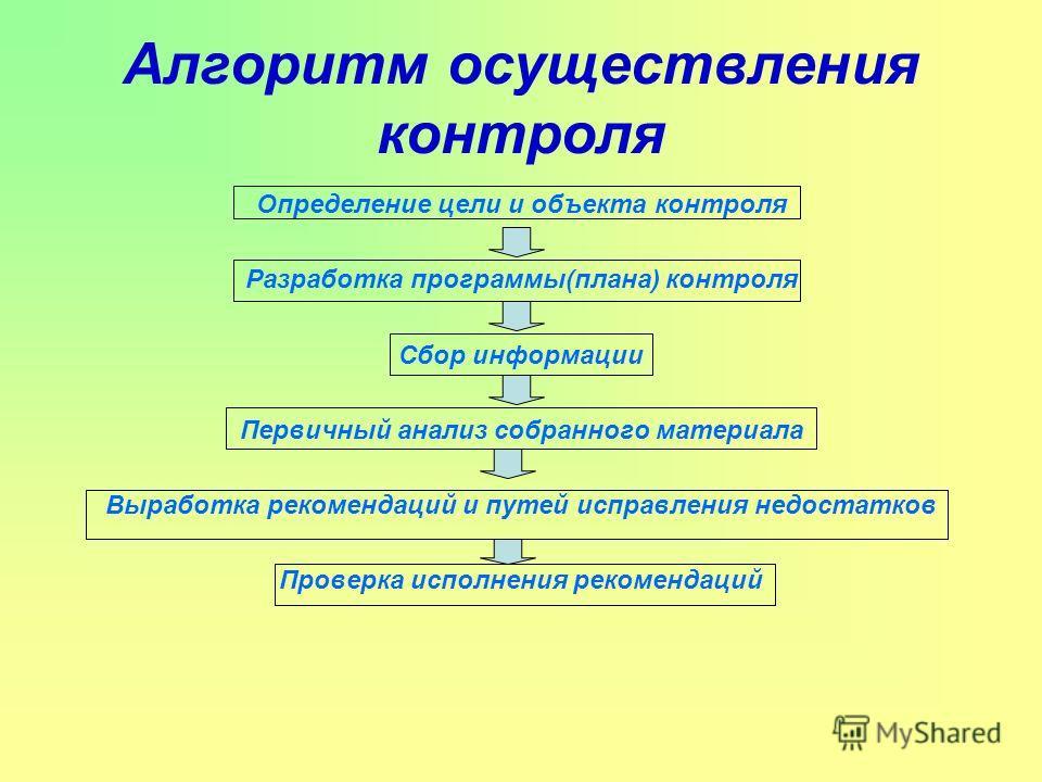 Алгоритм осуществления контроля Определение цели и объекта контроля Разработка программы(плана) контроля Сбор информации Первичный анализ собранного материала Выработка рекомендаций и путей исправления недостатков Проверка исполнения рекомендаций