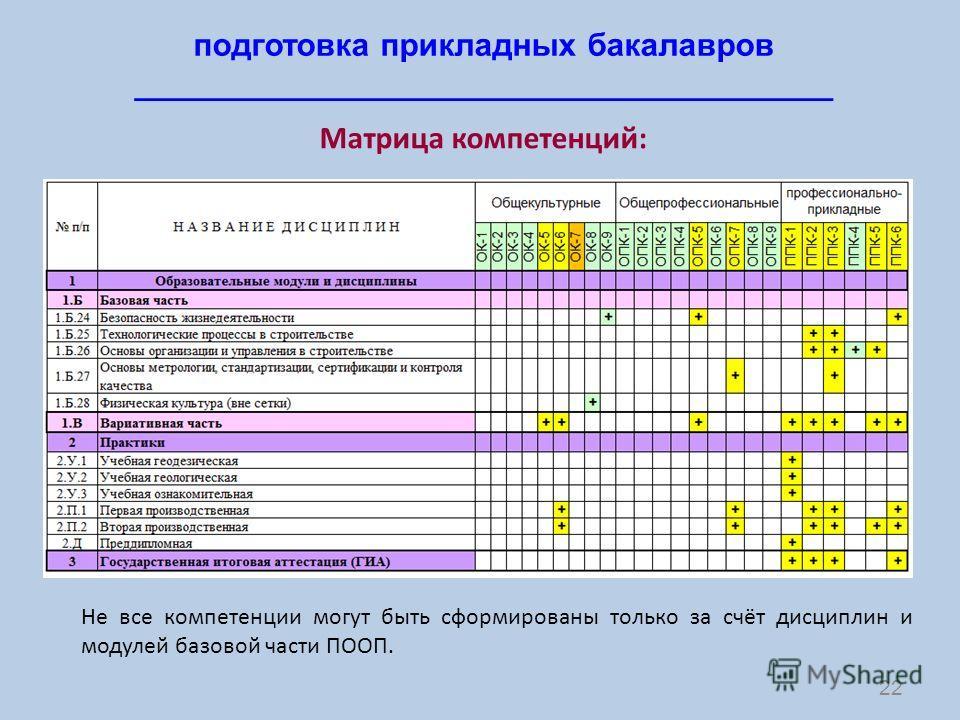 22 подготовка прикладных бакалавров _______________________________________ Матрица компетенций: Не все компетенции могут быть сформированы только за счёт дисциплин и модулей базовой части ПООП.