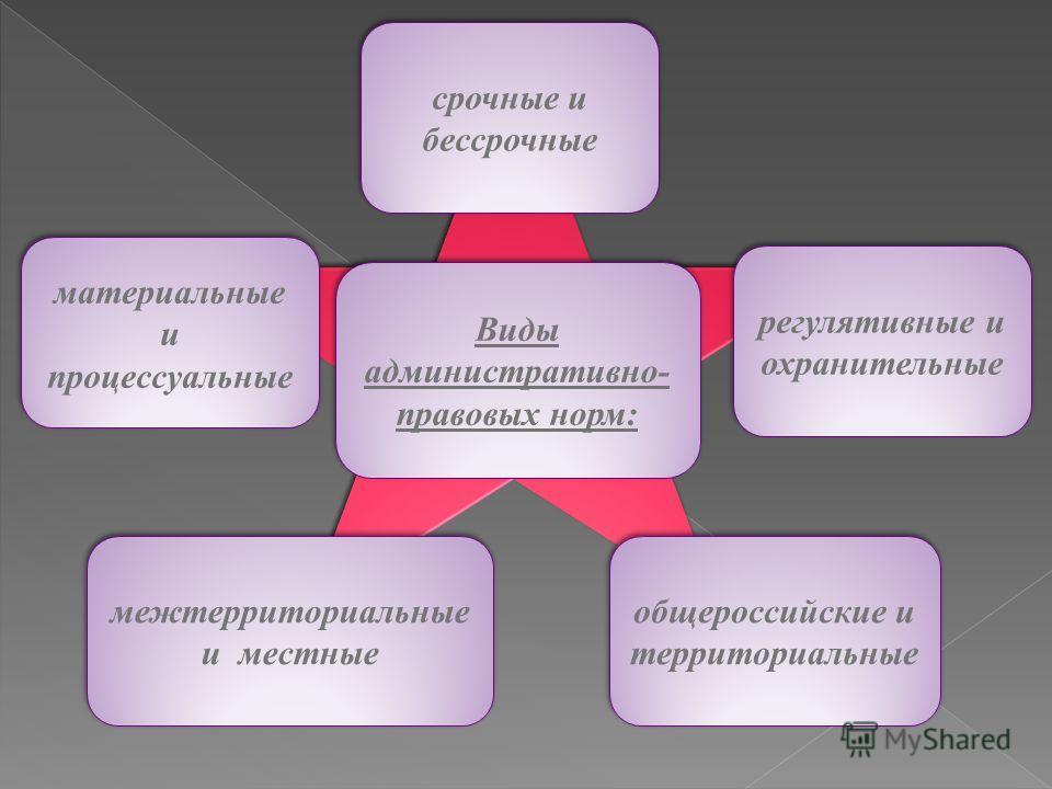 Виды административно- правовых норм: общероссийские и территориальные межтерриториальные и местные регулятивные и охранительные срочные и бессрочные материальные и процессуальные