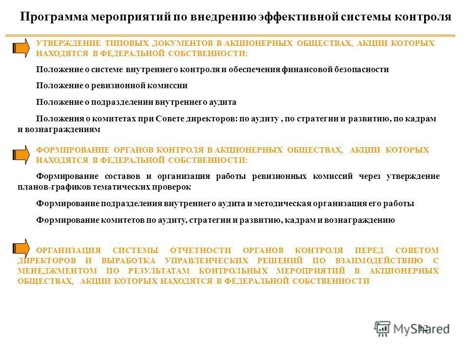 12 УТВЕРЖДЕНИЕ ТИПОВЫХ ДОКУМЕНТОВ В АКЦИОНЕРНЫХ ОБЩЕСТВАХ, АКЦИИ КОТОРЫХ НАХОДЯТСЯ В ФЕДЕРАЛЬНОЙ СОБСТВЕННОСТИ: Положение о системе внутреннего контроля и обеспечения финансовой безопасности Положение о ревизионной комиссии Положение о подразделении
