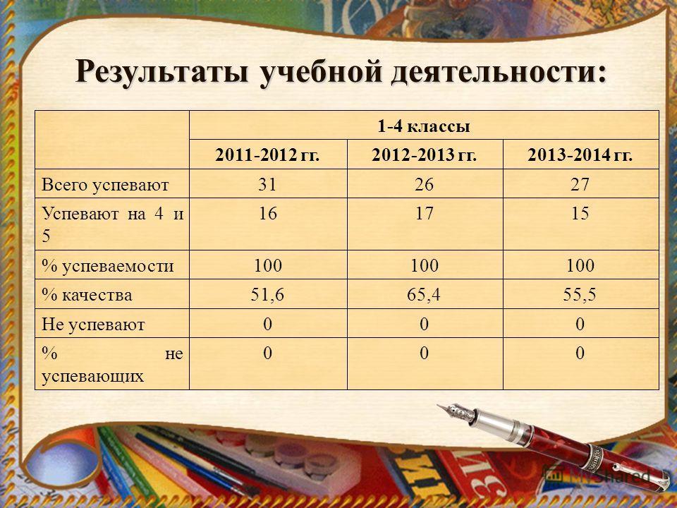 Результаты учебной деятельности: 1-4 классы 2011-2012 гг.2012-2013 гг.2013-2014 гг. Всего успевают 312627 Успевают на 4 и 5 161715 % успеваемости 100 % качества 51,665,455,5 Не успевают 000 % не успевающих 000