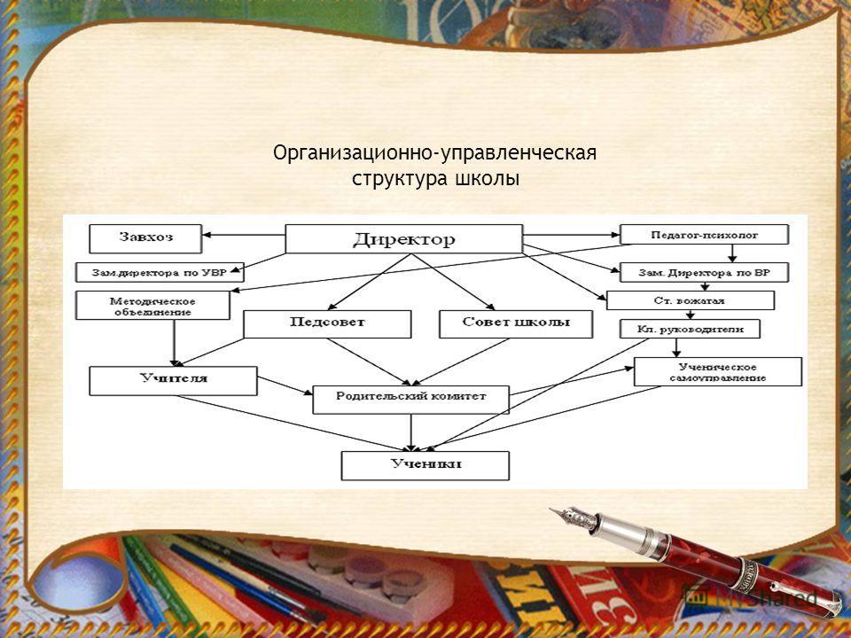 Организационно-управленческая структура школы