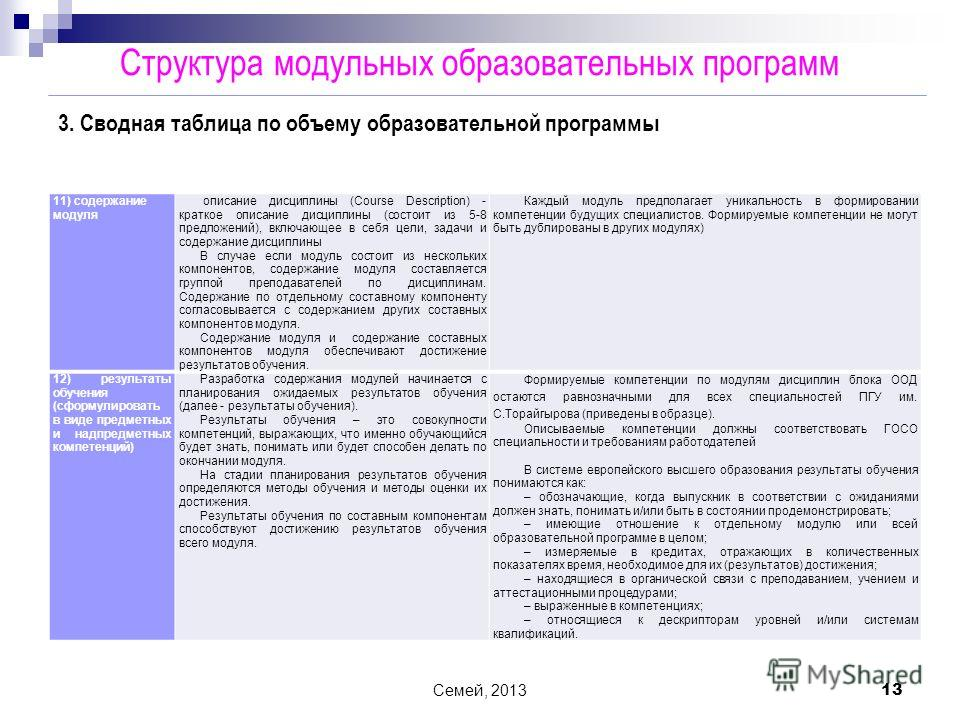 Семей, 2013 13 11) содержание модуля описание дисциплины (Course Description) - краткое описание дисциплины (состоит из 5-8 предложений), включающее в себя цели, задачи и содержание дисциплины В случае если модуль состоит из нескольких компонентов, с