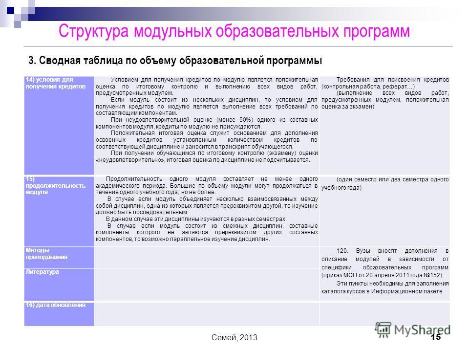 Семей, 2013 15 14) условия для получения кредитов Условием для получения кредитов по модулю является положительная оценка по итоговому контролю и выполнению всех видов работ, предусмотренных модулем. Если модуль состоит из нескольких дисциплин, то ус