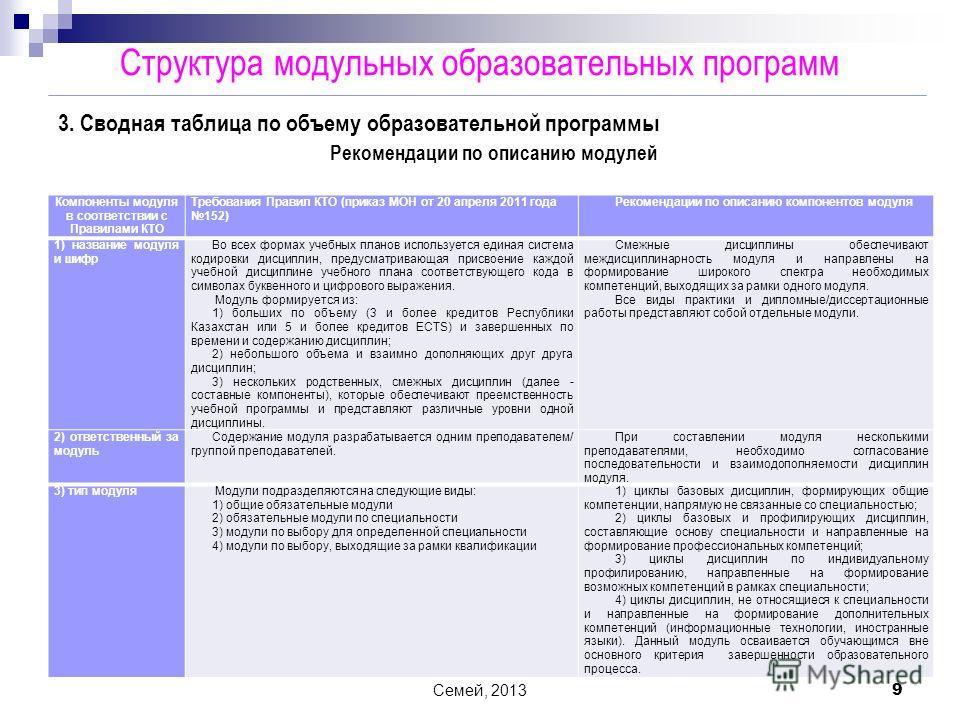 Семей, 2013 9 Компоненты модуля в соответствии с Правилами КТО Требования Правил КТО (приказ МОН от 20 апреля 2011 года 152) Рекомендации по описанию компонентов модуля 1) название модуля и шифр Во всех формах учебных планов используется единая систе