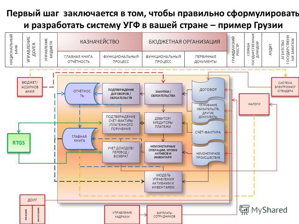 Первый шаг заключается в том, чтобы правильно сформулировать и разработать систему УГФ в вашей стране – пример Грузии 4 НАЦИОНАЛЬНЫЙ БАНК УПРАВЛЕНИЕ ДОЛГА УПРАВЛЕНИЕ БЮДЖЕТА ГРАЖДАНСКИЙ РЕЕСТР СЛУЖБА ГОСУДАРСТВЕННЫХ ДОХОДОВ АУДИТ АГЕНТСТВО ГОСУДАРСТВ