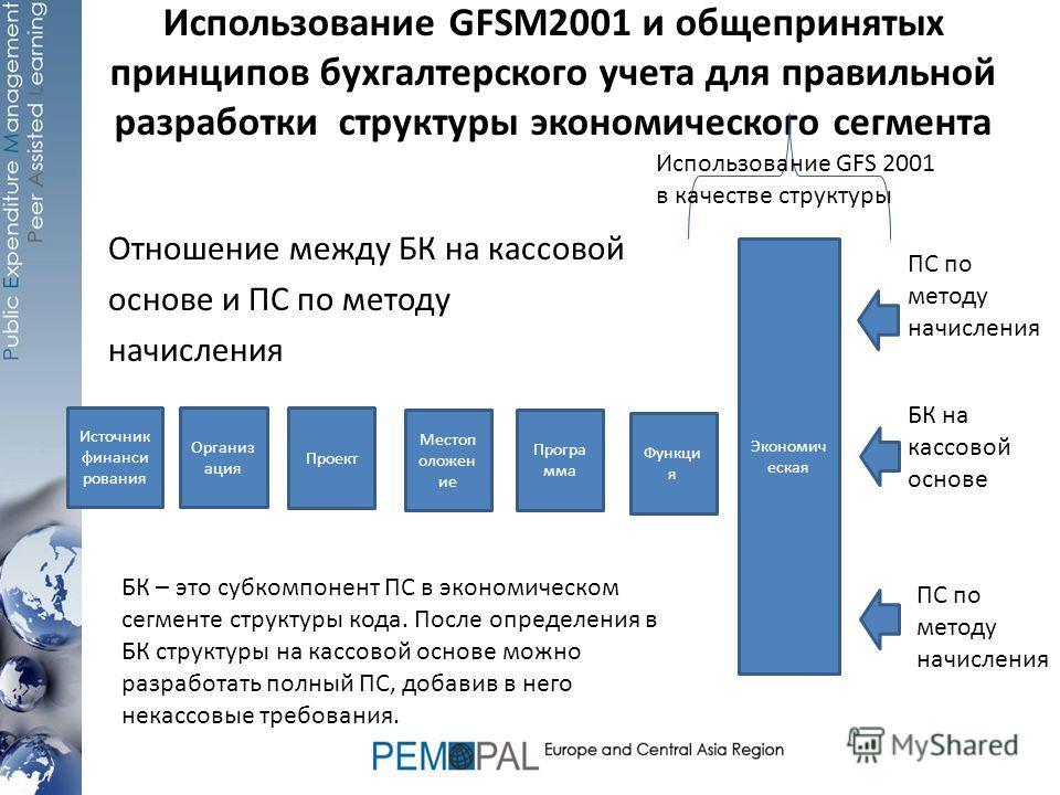Использование GFSM2001 и общепринятых принципов бухгалтерского учета для правильной разработки структуры экономического сегмента Отношение между БК на кассовой основе и ПС по методу начисления Источник финанси рования Организ ация Проект Местоп оложе
