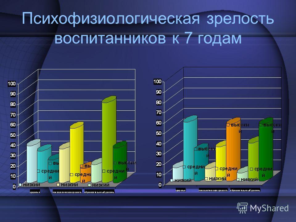 Психофизиологическая зрелость воспитанников к 7 годам