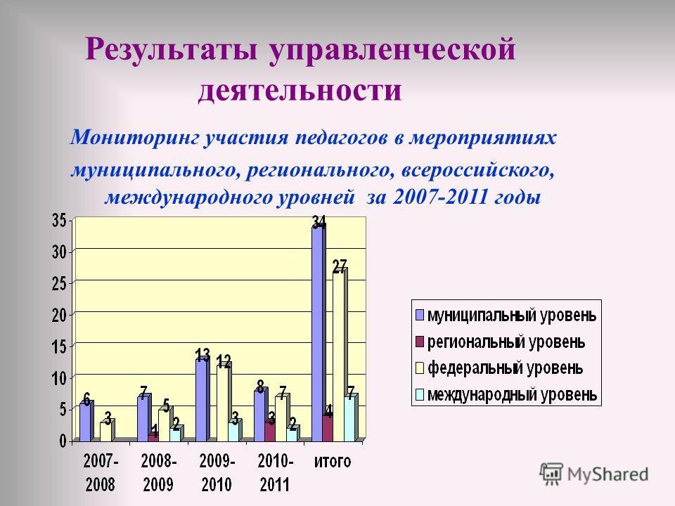 Мониторинг участия педагогов в мероприятиях муниципального, регионального, всероссийского, международного уровней за 2007-2011 годы