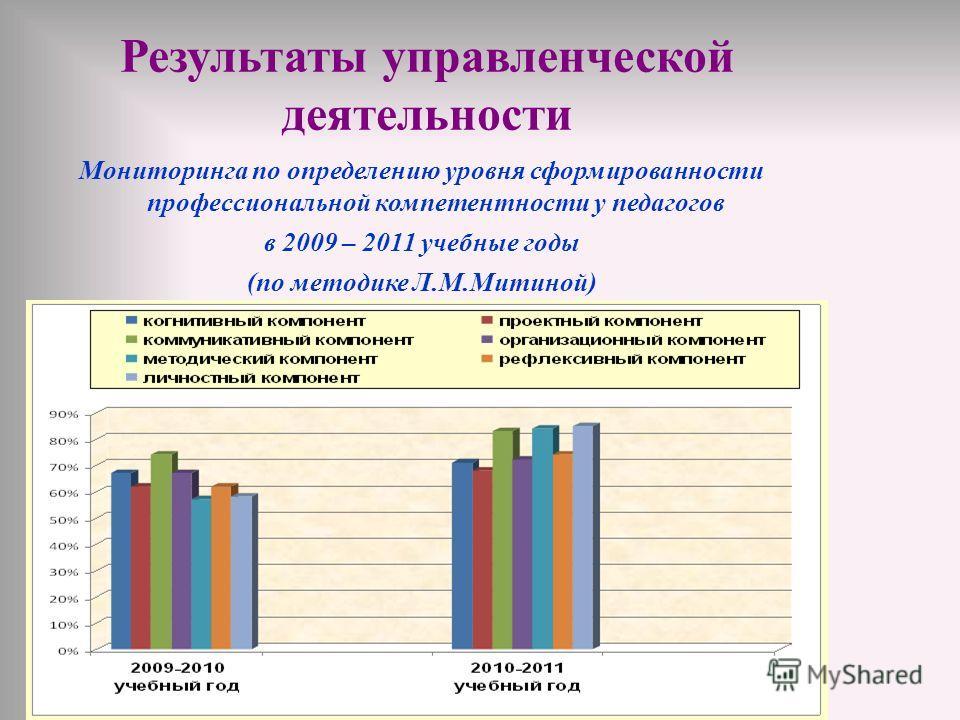 Мониторинга по определению уровня сформированности профессиональной компетентности у педагогов в 2009 – 2011 учебные годы (по методике Л.М.Митиной)
