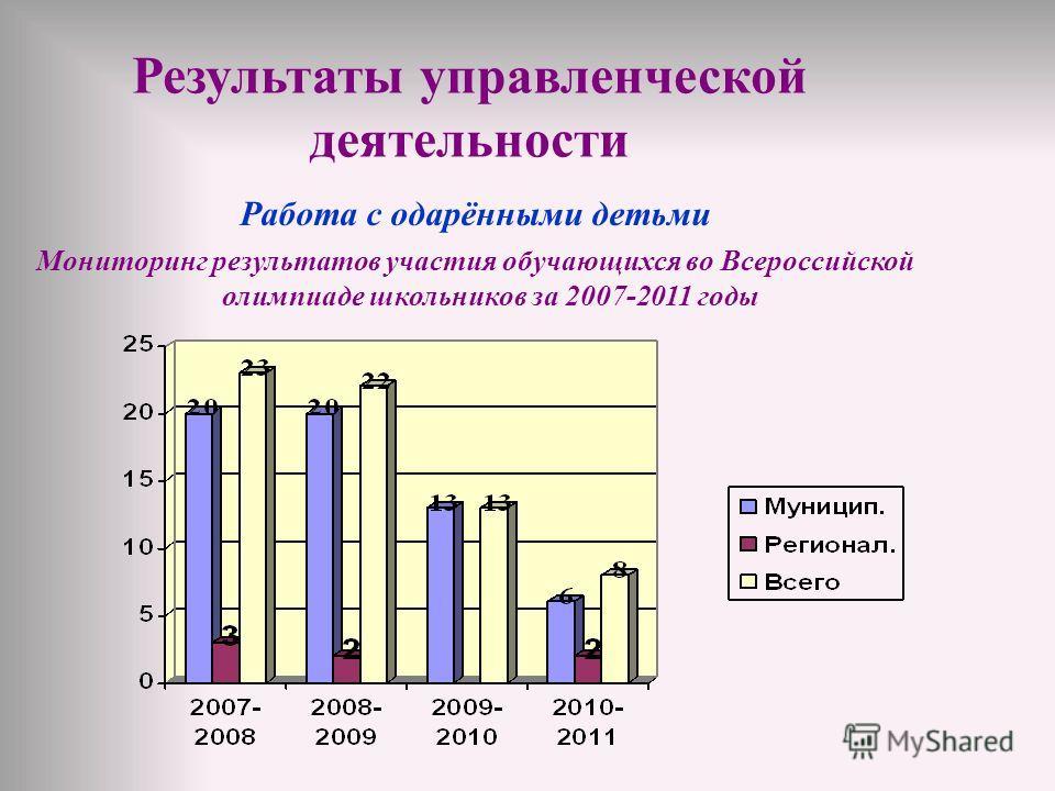 Работа с одарёнными детьми Мониторинг результатов участия обучающихся во Всероссийской олимпиаде школьников за 2007-2011 годы