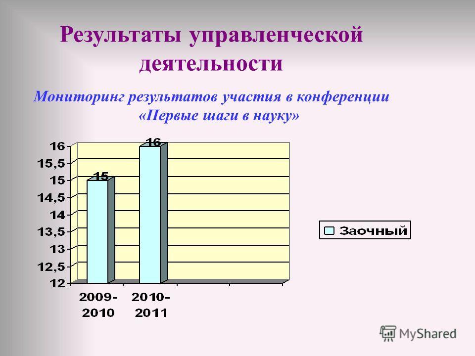 Мониторинг результатов участия в конференции «Первые шаги в науку»