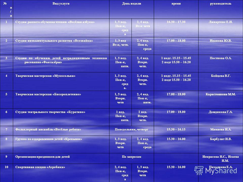 п / п Вид услуги День неделивремяруководитель 1Студия раннего обучения чтению «Весёлая азбука»1, 3 нед. Пон-к, сред а 2, 4 нед. Вт-к четв 16.30 – 17.30Линартене Е.Н. 2Студия интеллектуального развития «Всезнайка»1, 3 нед Вт-к, четв. 2, 4 нед. Пон-к,