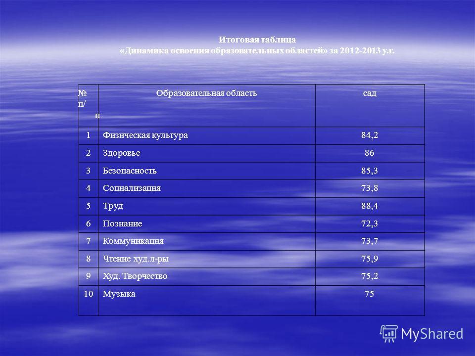 Итоговая таблица «Динамика освоения образовательных областей» за 2012-2013 у.г. п/ п Образовательная областьсад 1Физическая культура 84,2 2Здоровье 86 3Безопасность 85,3 4Социализация 73,8 5Труд 88,4 6Познание 72,3 7Коммуникация 73,7 8Чтение худ.л-ры