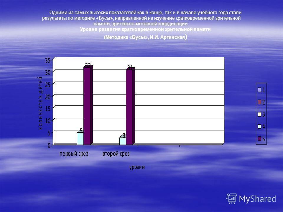 Одними из самых высоких показателей как в конце, так и в начале учебного года стали результаты по методике «Бусы», направленной на изучение кратковременной зрительной памяти, зрительно-моторной координации. Уровни развития кратковременной зрительной