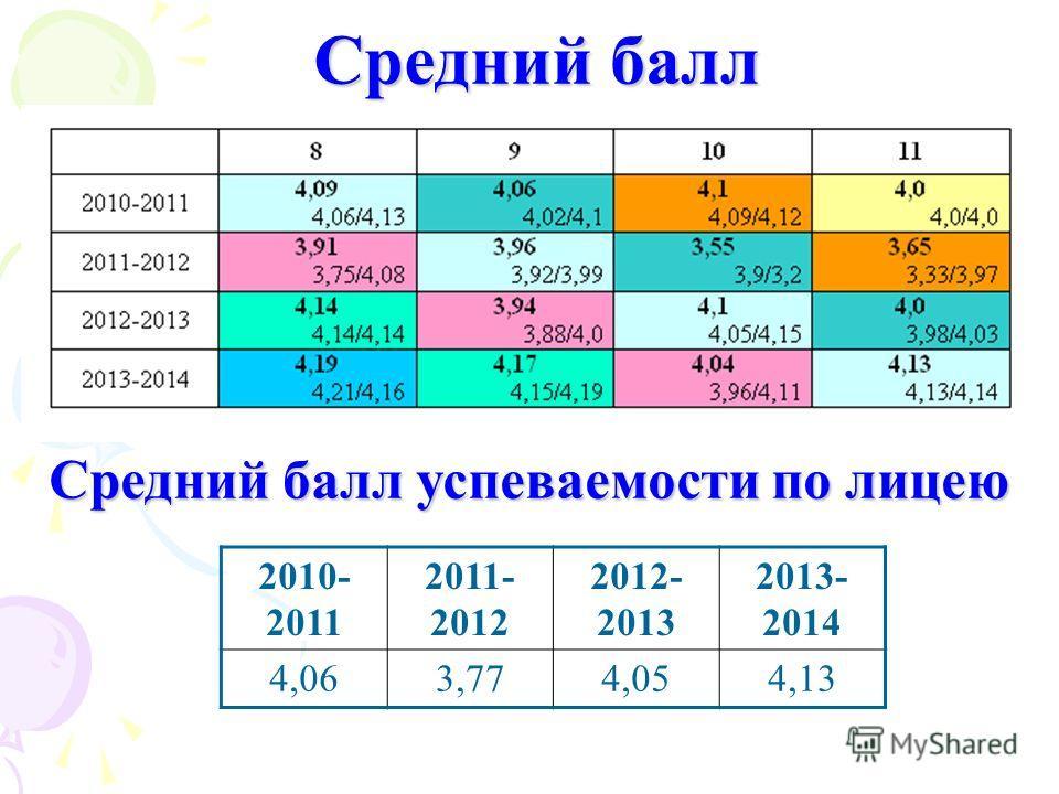 Средний балл Средний балл успеваемости по лицею 2010- 2011 2011- 2012 2012- 2013 2013- 2014 4,063,774,054,13