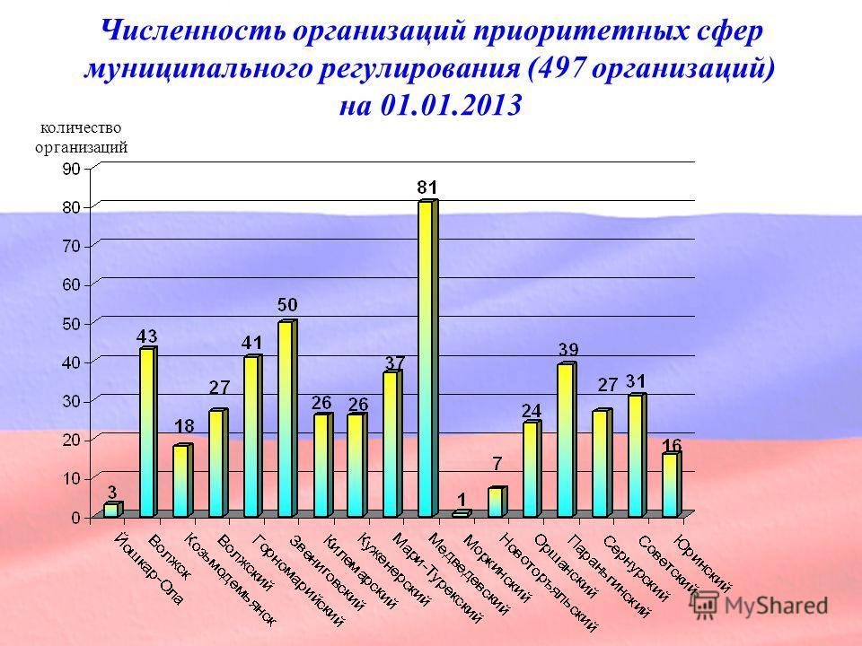 Численность организаций приоритетных сфер муниципального регулирования (497 организаций) на 01.01.2013 количество организаций