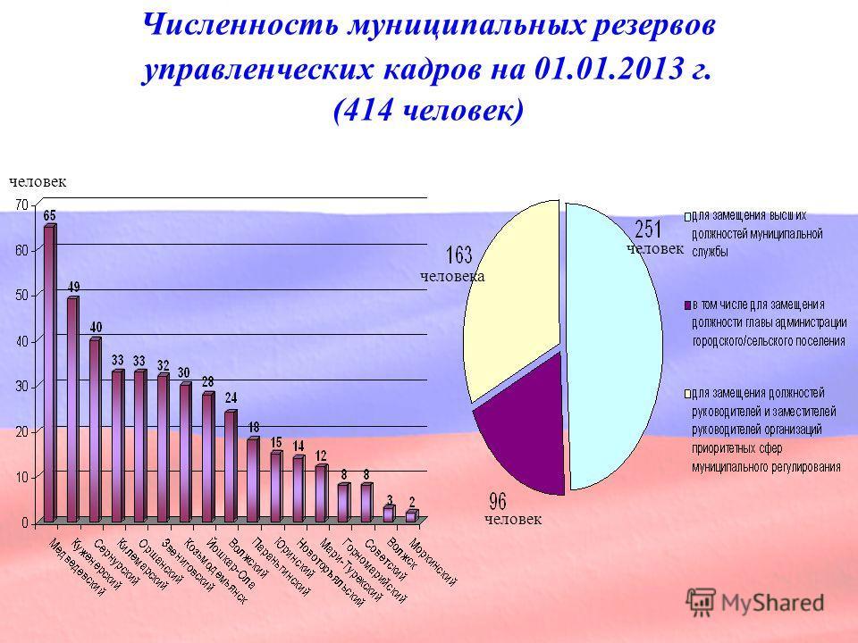 Численность муниципальных резервов управленческих кадров на 01.01.2013 г. (414 человек) человек человека человек