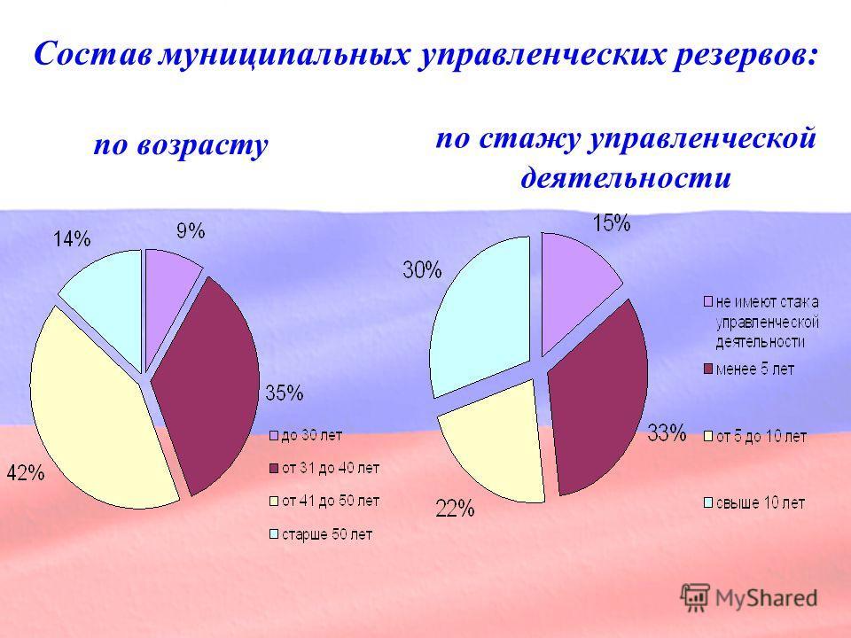 Состав муниципальных управленческих резервов: по возрасту по стажу управленческой деятельности