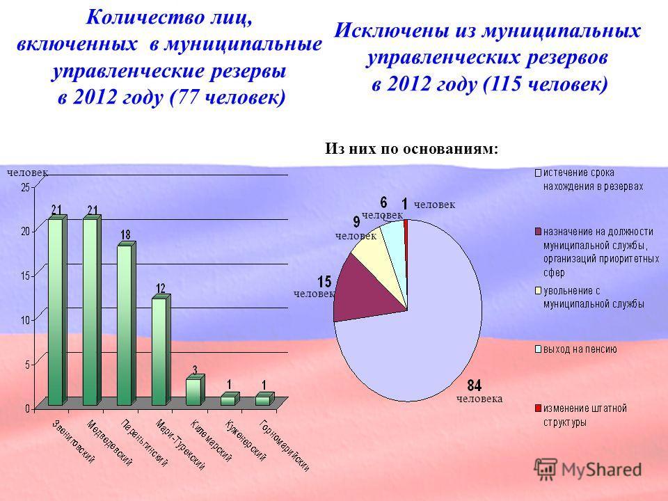 Количество лиц, включенных в муниципальные управленческие резервы в 2012 году (77 человек) человек человека человек Из них по основаниям: Исключены из муниципальных управленческих резервов в 2012 году (115 человек) человек