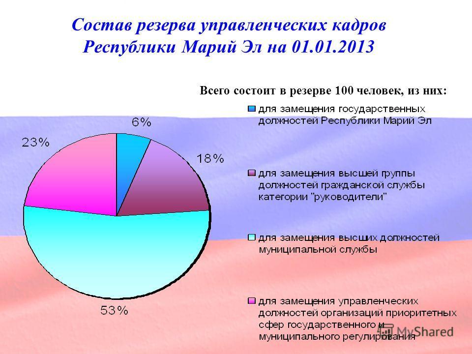 Состав резерва управленческих кадров Республики Марий Эл на 01.01.2013 Всего состоит в резерве 100 человек, из них: