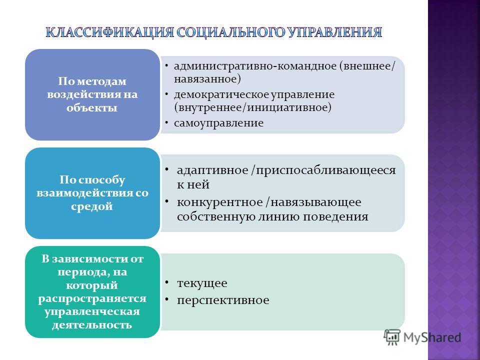 административно-командное (внешнее/ навязанное) демократическое управление (внутреннее/инициативное) самоуправление По методам воздействия на объекты адаптивное /приспосабливающееся к ней конкурентное /навязывающее собственную линию поведения По спос