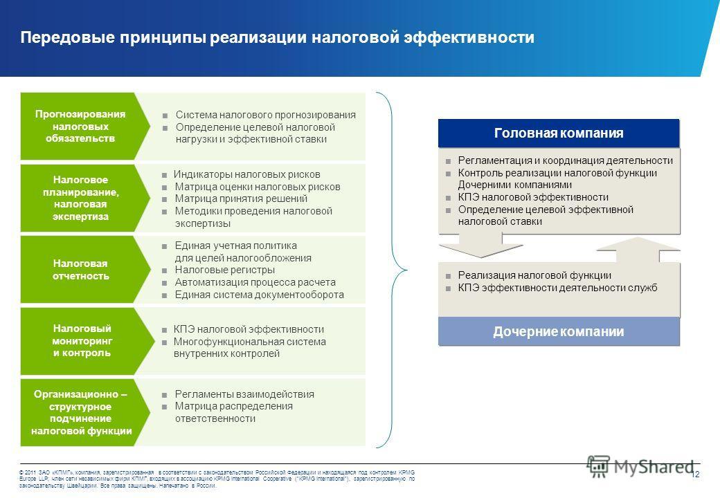 12 © 2011 ЗАО «КПМГ», компания, зарегистрированная в соответствии с законодательством Российской Федерации и находящаяся под контролем KPMG Europe LLP; член сети независимых фирм КПМГ, входящих в ассоциацию KPMG International Cooperative (KPMG Intern