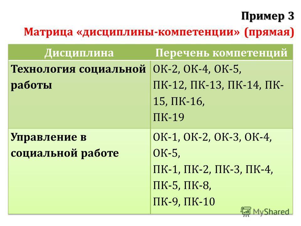 Пример 3 Пример 3 Матрица «дисциплины-компетенции» (прямая)