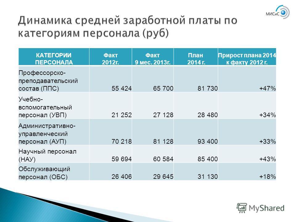 КАТЕГОРИИ ПЕРСОНАЛА Факт 2012 г. Факт 9 мес. 2013 г. План 2014 г. Прирост плана 2014 к факту 2012 г. Профессорско- преподавательский состав (ППС)55 42465 70081 730+47% Учебно- вспомогательный персонал (УВП)21 25227 12828 480+34% Административно- упра